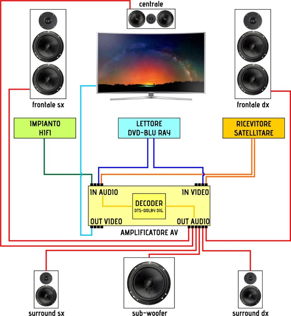 Cinema in casa arch hifi - Impianto audio casa ...