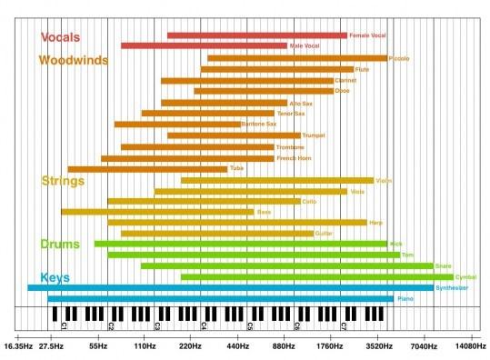 frequenze_strumenti